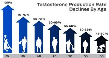Can a Lack of Testosterone Cause PE?